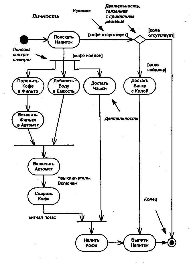 Диаграмма деятельности это блок схема