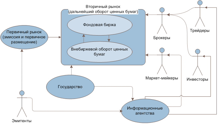 Эмиссия и организация первичного рынка ценных бумаг