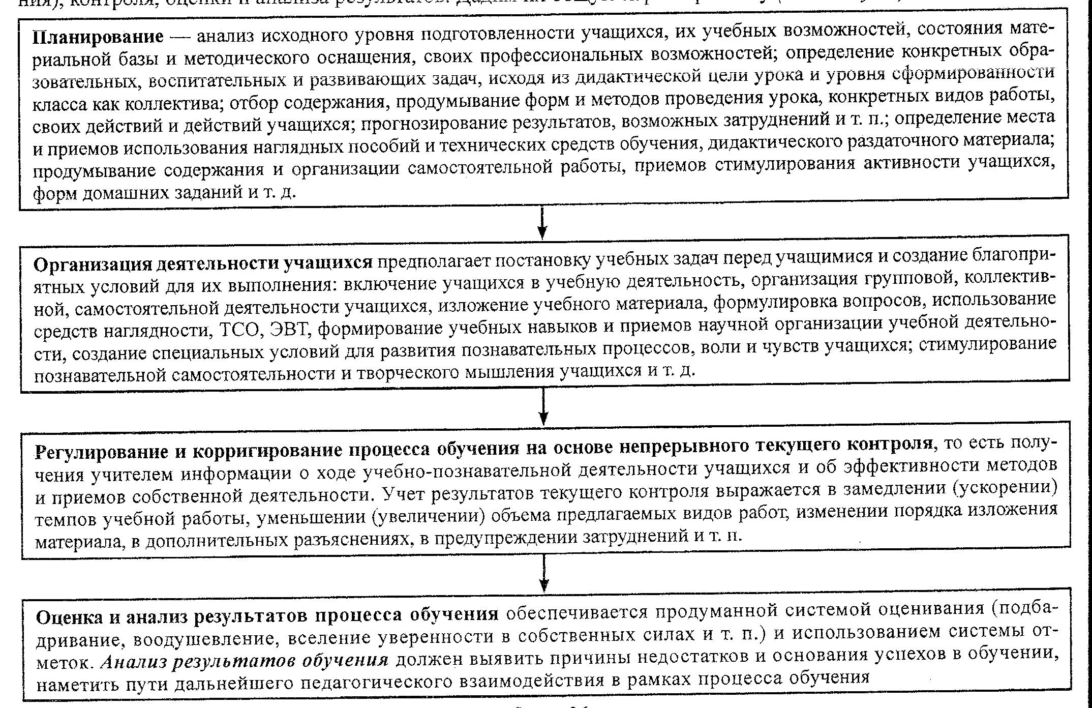 Схема этапы планирования