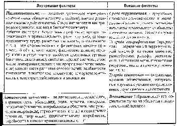 Источники и факторы развития личности реферат 6366