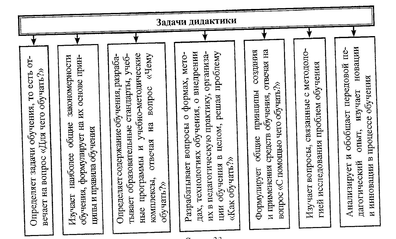уровни методологии педагогики схема