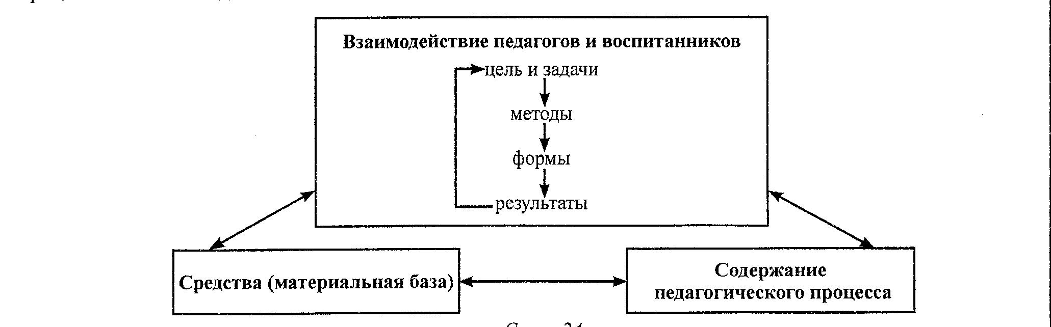 Сущность и структура педагогического процесса реферат 1583