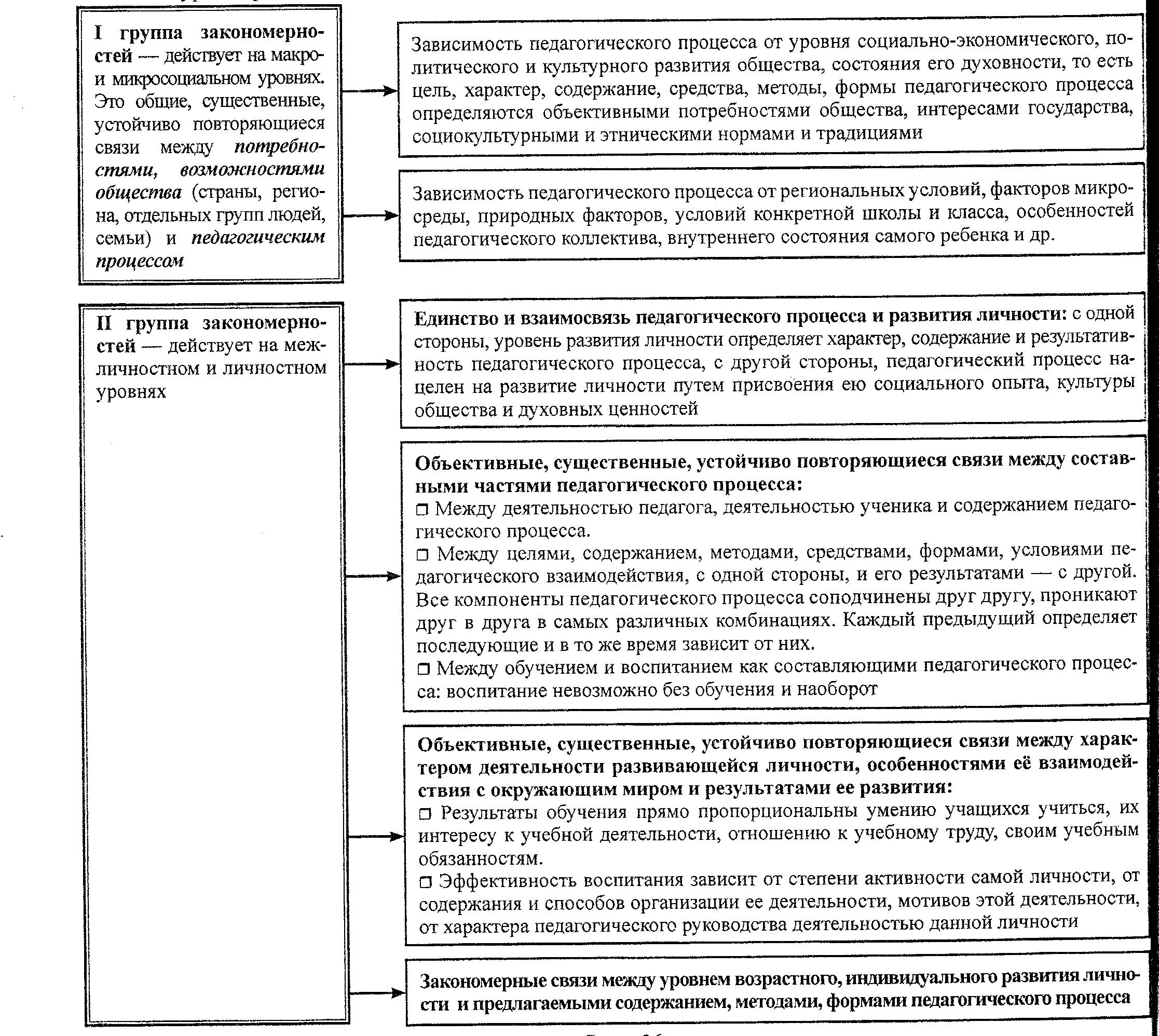 Схема компонент содержания образования определяет фото 687
