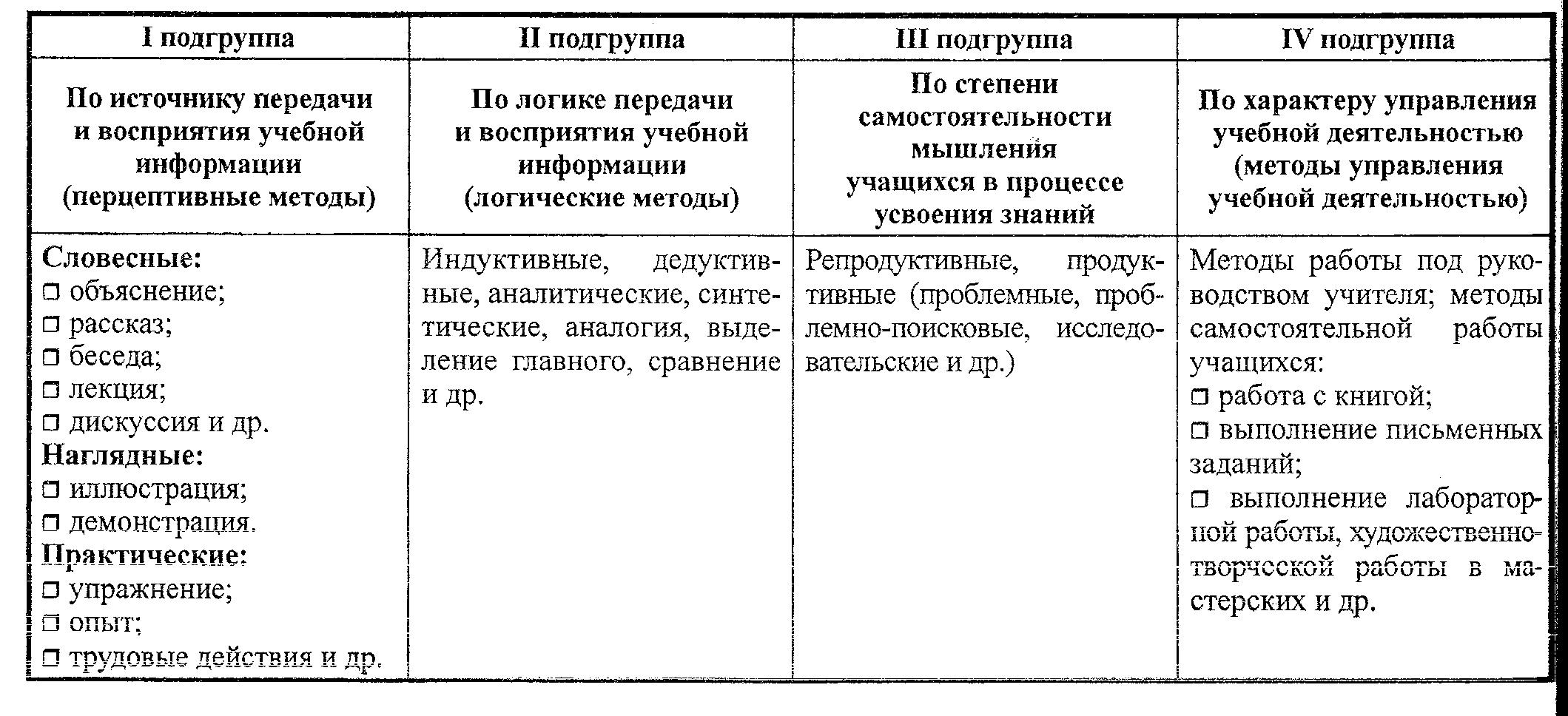 критерии выбора методов обучения презентация