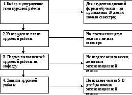 Основные этапы выполнения курсовой работы Блок схема прохождения курсовой работы