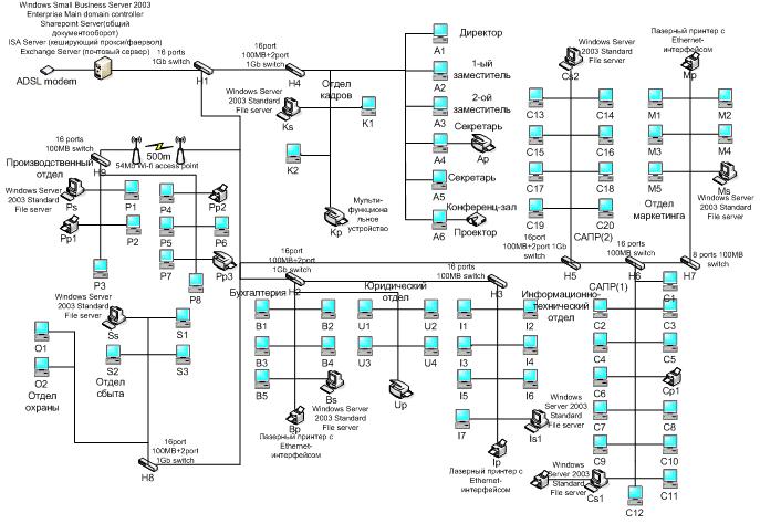 Схема локальной сети предприятия