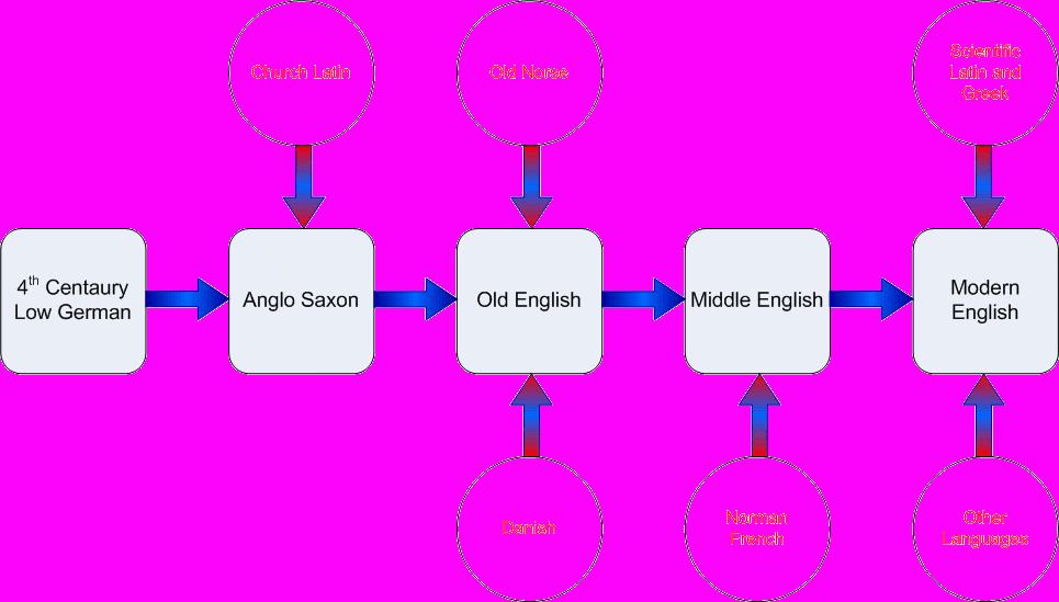 history of english language summary pdf