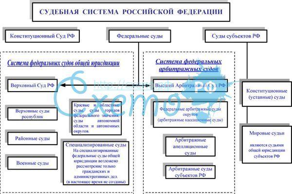Схема система судебных