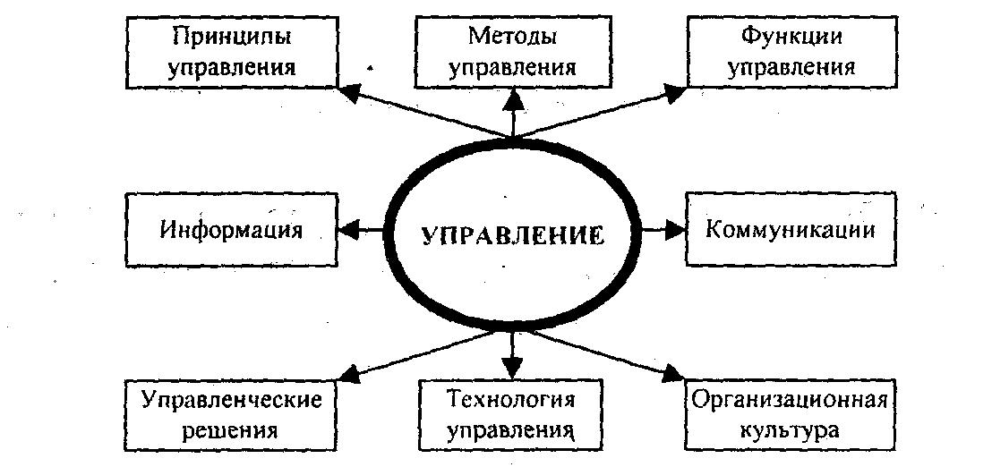 Факторы эффективности менеджмента шпаргалка