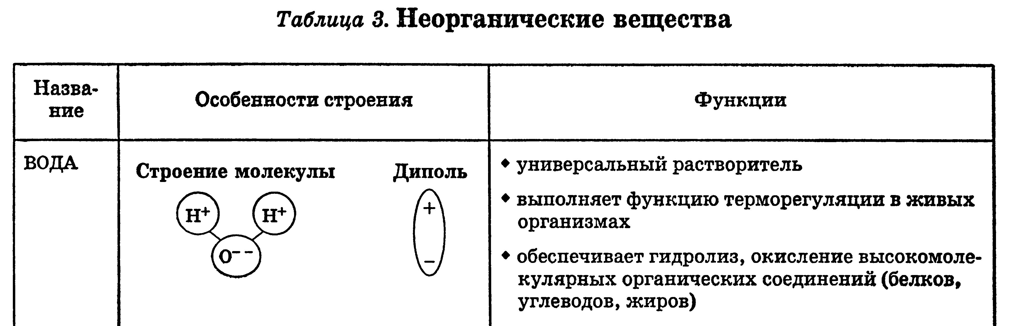 биологии 9 таблица класс вещества гдз неорганические по живого