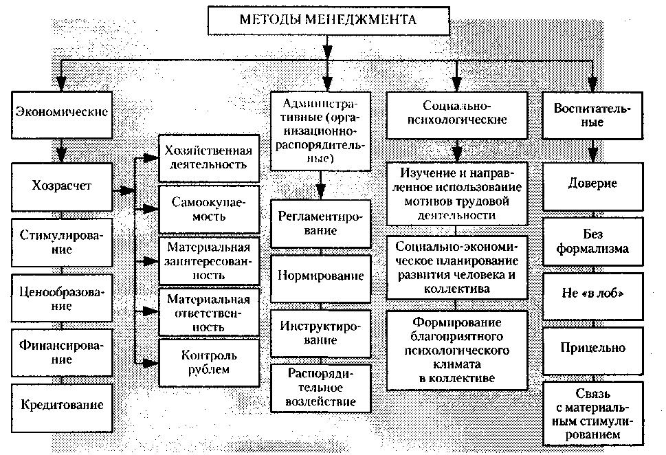 Экономические Методы Управления Шпаргалка