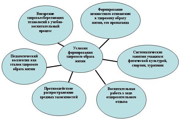 Здоровье учащихся и воспитательный процесс доклад 2344
