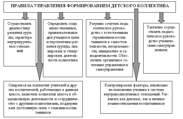 Эссе коллектив и личность по педагогике 4974