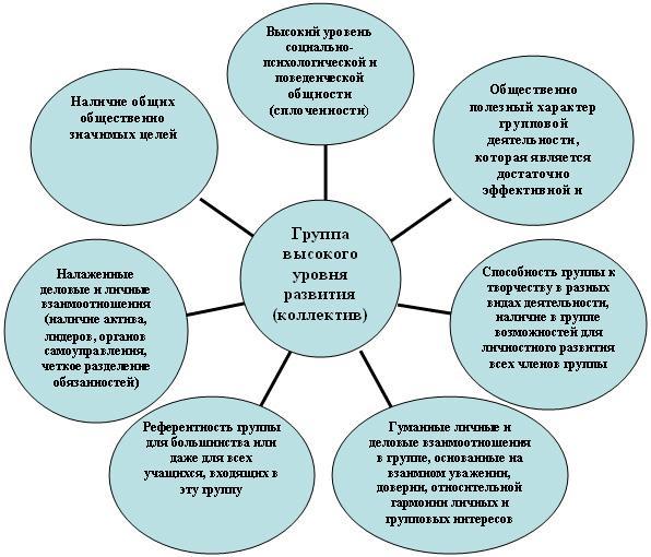 Эссе коллектив и личность по педагогике 8805