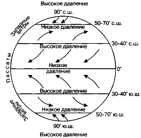 Схема распределения поясов атмосферного давления