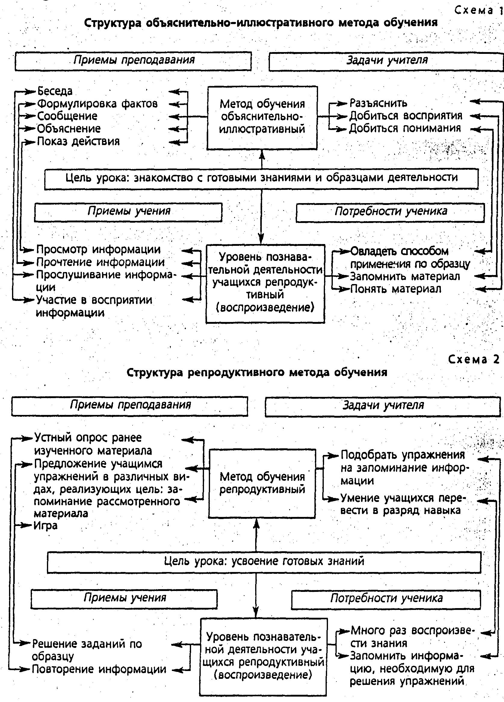 Реферат виды учебной деятельности 4051