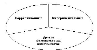 Этапы эмпирического исследования в психологии Рисунок 1 Типы эмпирических исследований