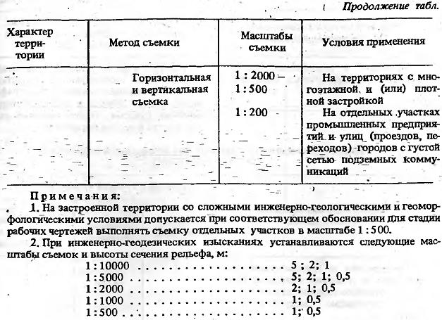 СНиП 3010384 Геодезические работы в строительстве