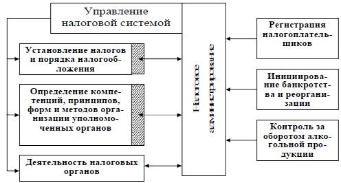 Тема 4. Налоговое администрирование и налоговый контроль: содержание, формы и методы
