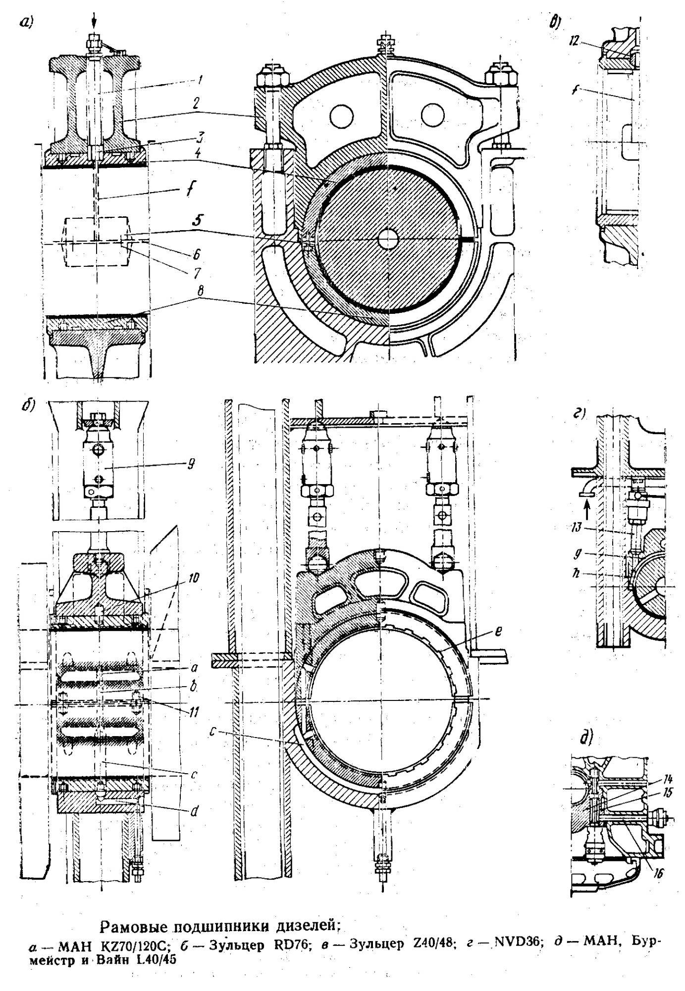 Оценка технического состояния упорных колец коленвала