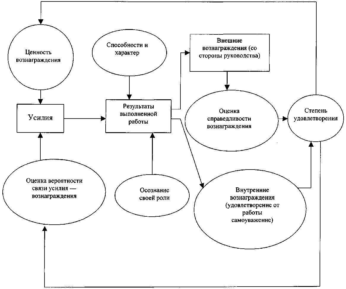 Модель портера лоулера схема фото 955