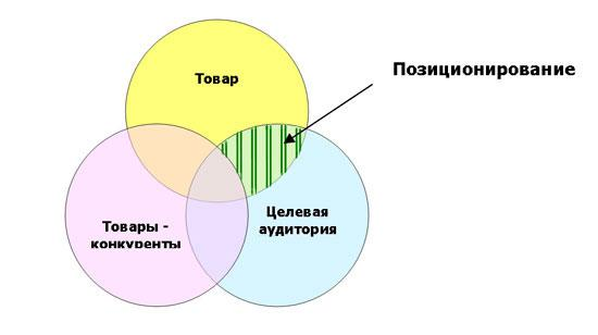 Как связаны между собой позиционирование и сегментирование