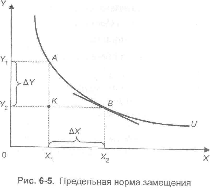 предельная норма замещения определить доход нормы