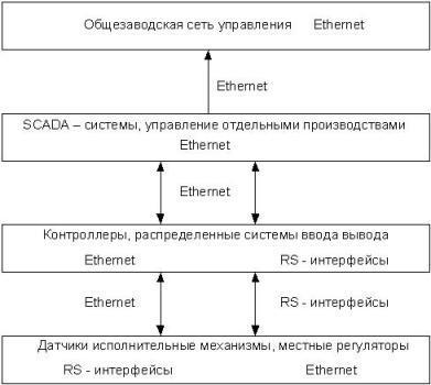 Структура предприятия Открытое акционерное общество ммз имени с  Построение сетей передачи данных связь с датчиками и исполнительными механизмами системы передачи данных на транспорте системы видеонаблюдения или