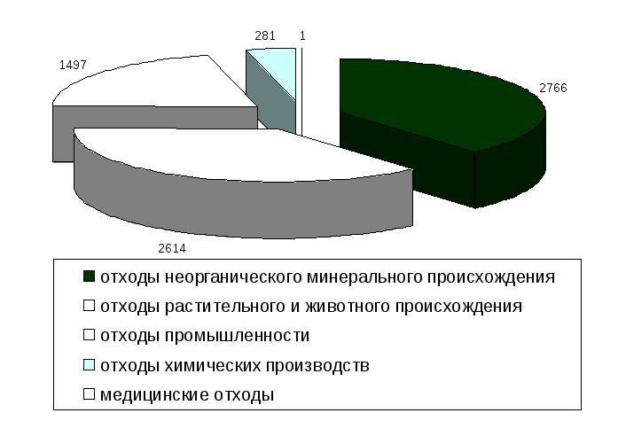 Переработка галитовых отходов при производстве калийных удобрений в Верее,Ермише