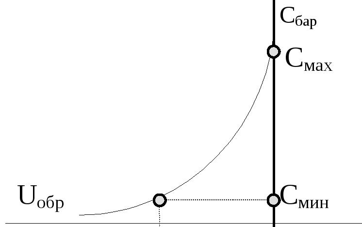Частотные свойства p n перехода