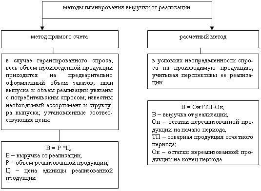 Учет отгруженной экспортируемой продукции