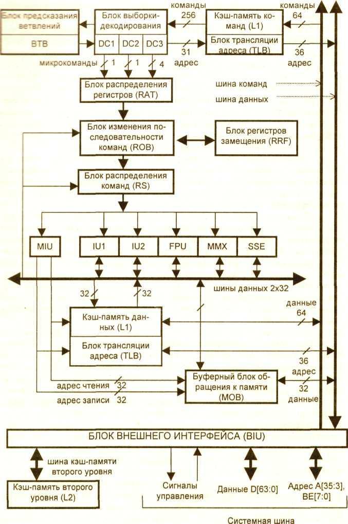 Модели памяти режимы работы процессора эдгард чайковский