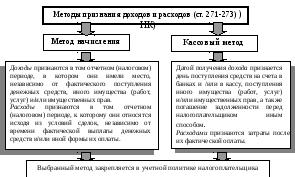 Налоговая база по ндс для подакцизных товаров определяется как стоимость