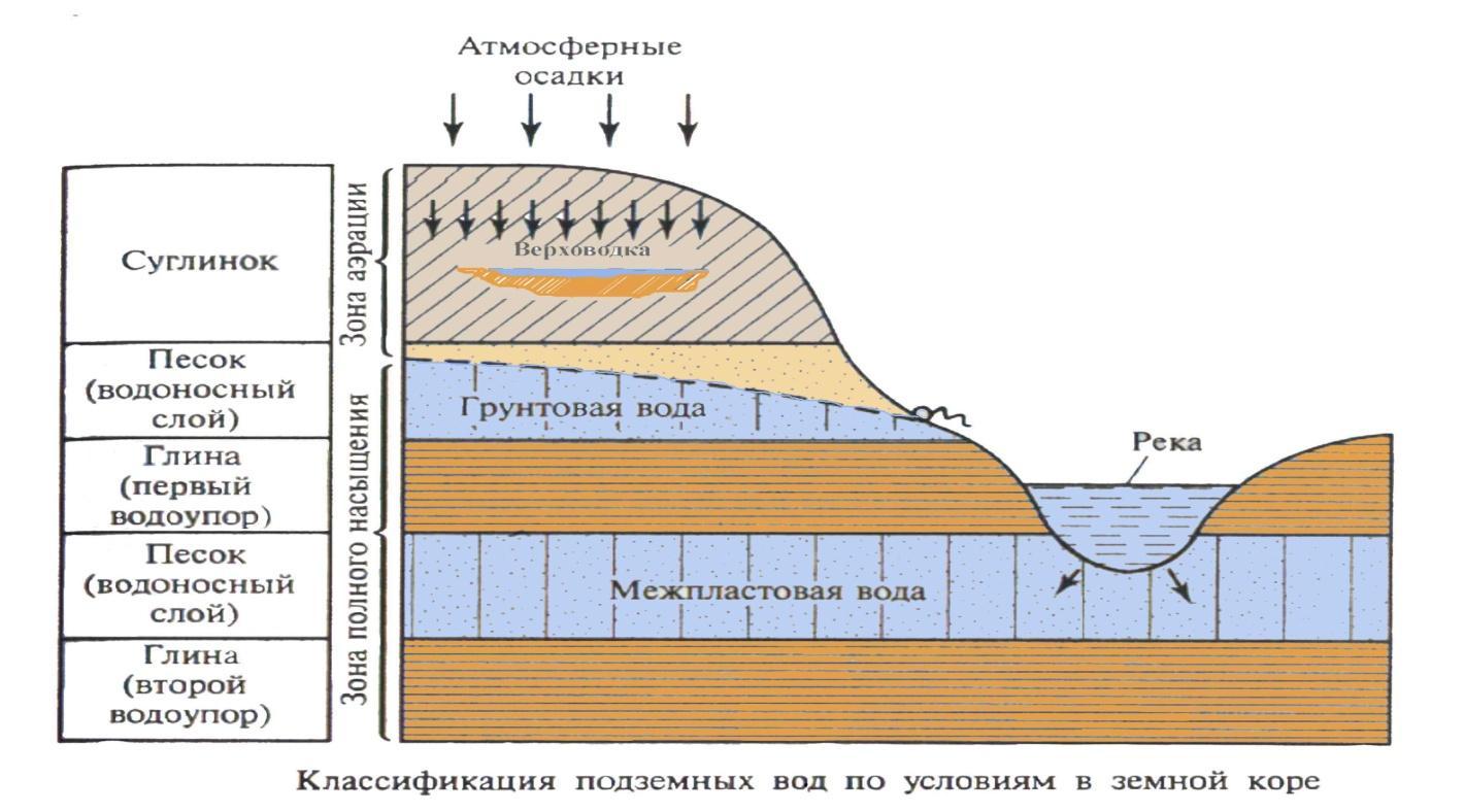 Как образуются грунтовые воды схема