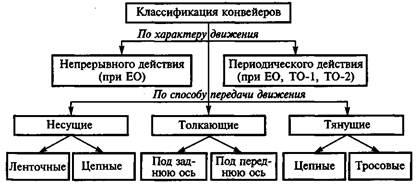Классификация конвейеров схема военные машины транспортеры