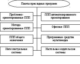 Пакеты прикладных программ