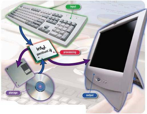 input device and thesis adviser Input device, and such input itself is evaluated for appropriateness and interactivity in a graphics environment emphasis is placed on human factors (pointing, body position.