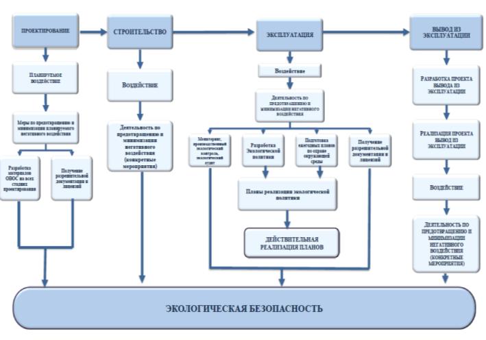 Экологическая безопасность предприятий атомного  Рисунок 1 Обеспечение экологической безопасности на всех этапах жизненного цикла объектов использования атомной энергии1