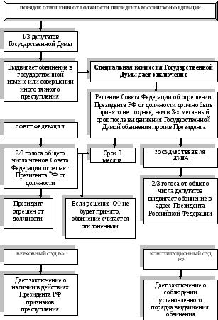 Москва основные права и обязанности гражданина россии
