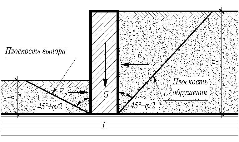 Схема действия сил на подпорную стенку с пригрузом