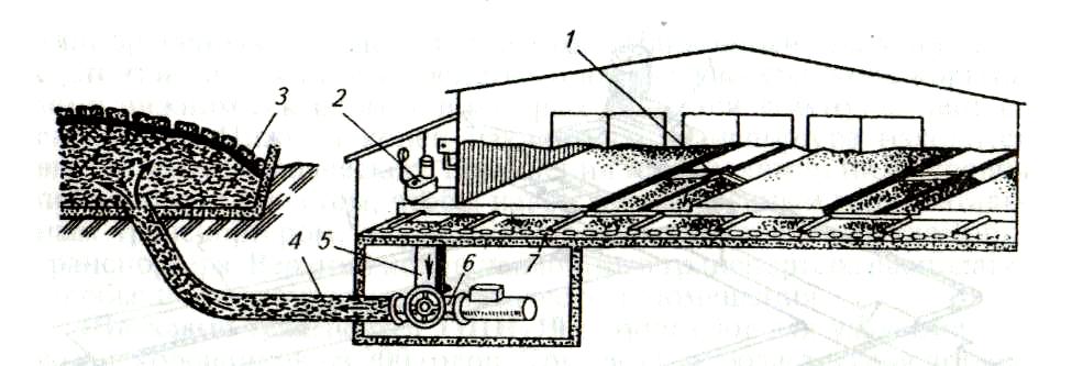 Навозными транспортерами ленточный транспортер изготовление