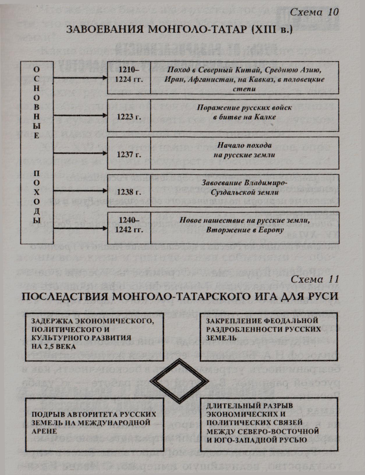 Схема управления государством в период раздробленности