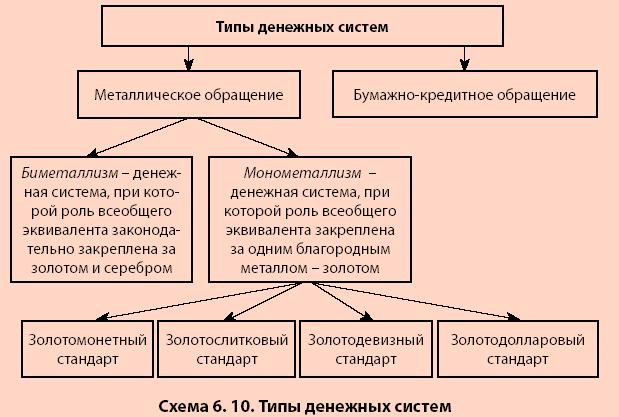 Понятие денег функции денег законы денежного обращения сильный заговор на деньги на богатство