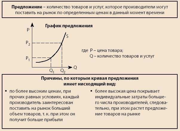 Реферат основы теории спроса и предложения 8712