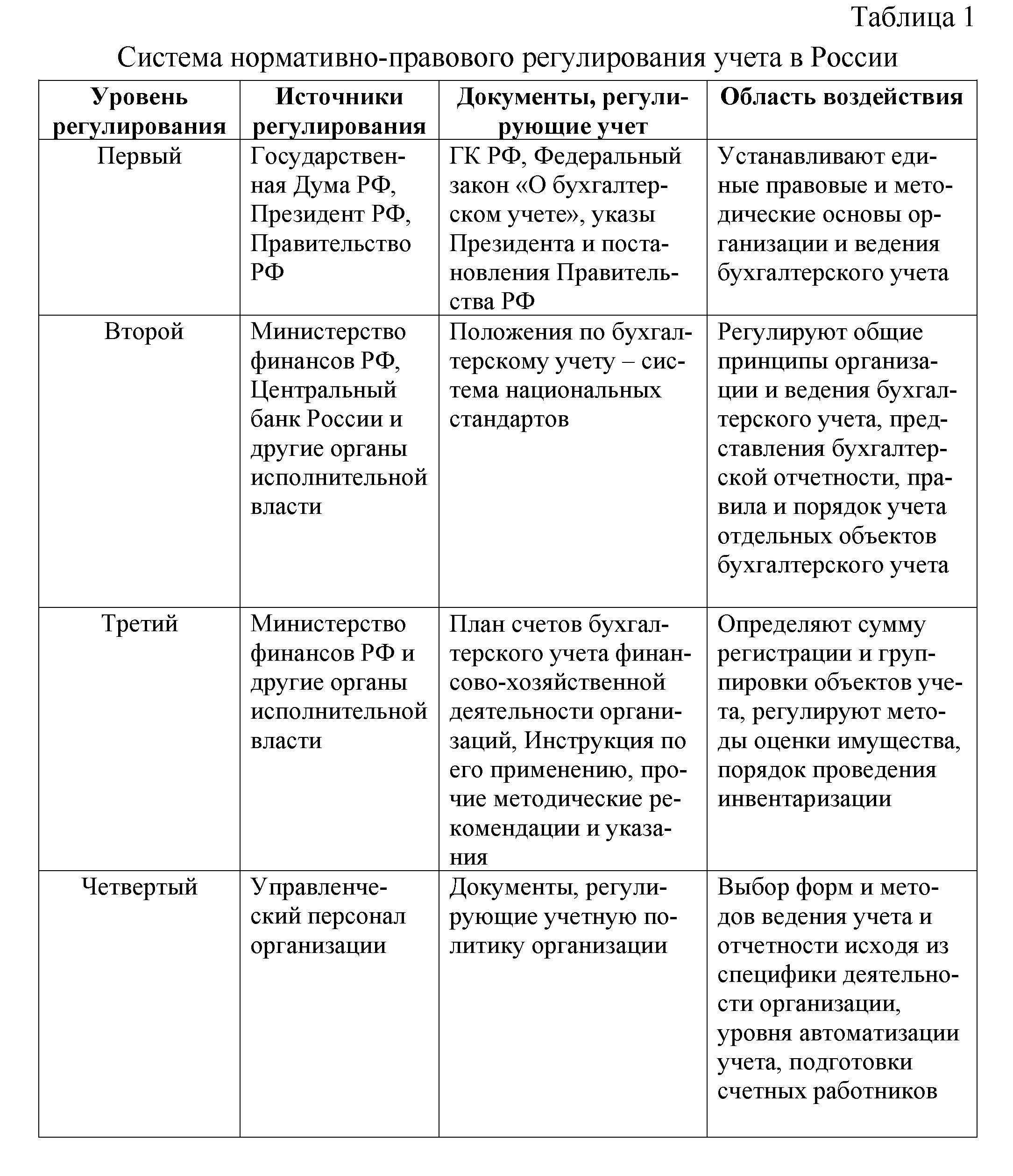 Сущность цели и содержание бухгалтерского учета