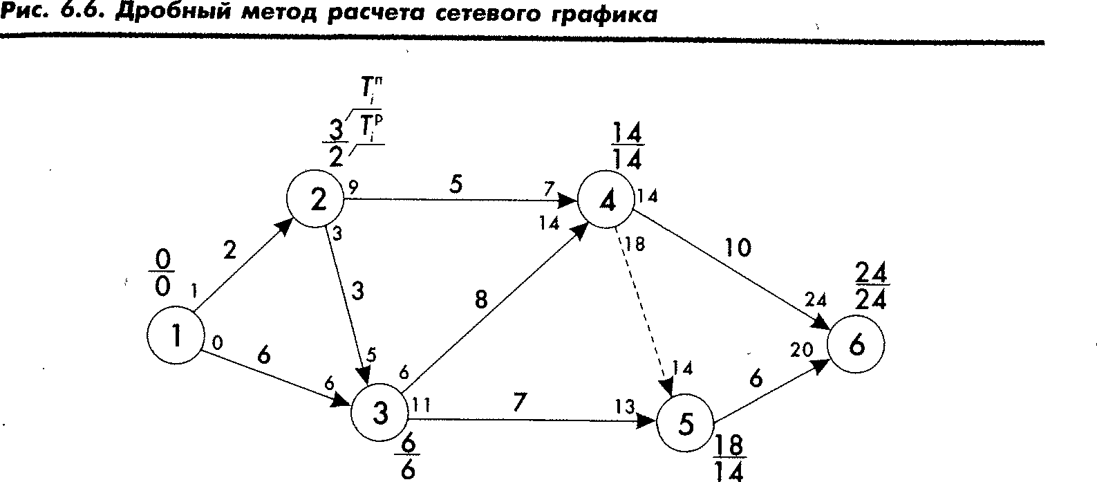 Сетевые модели резерв работ работа моделью в узловая