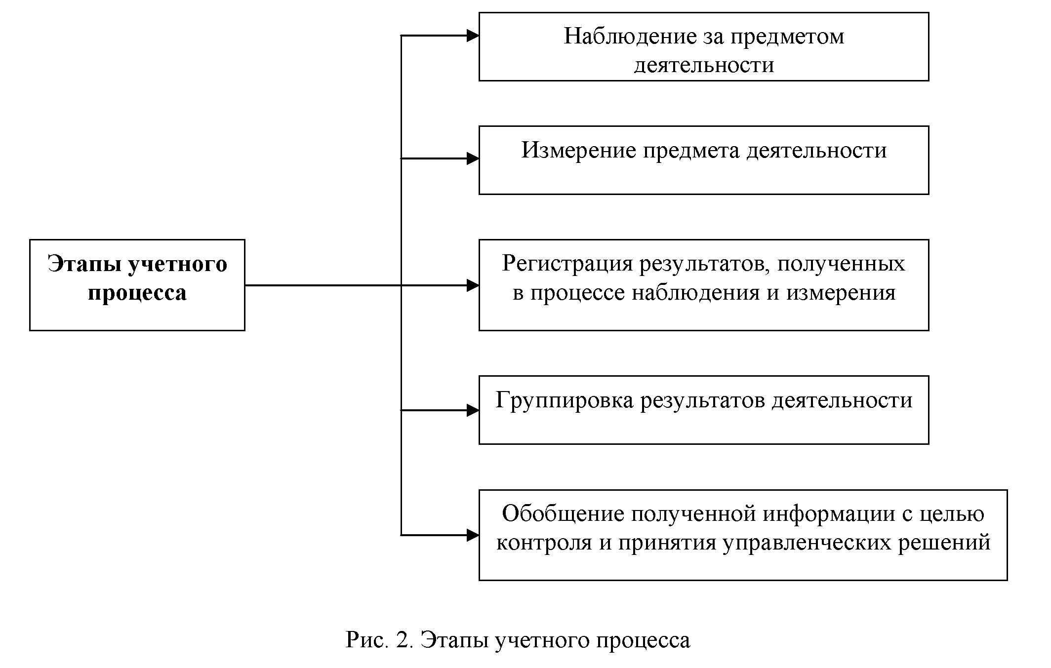 характеристика и направления совершенствования в бухучете