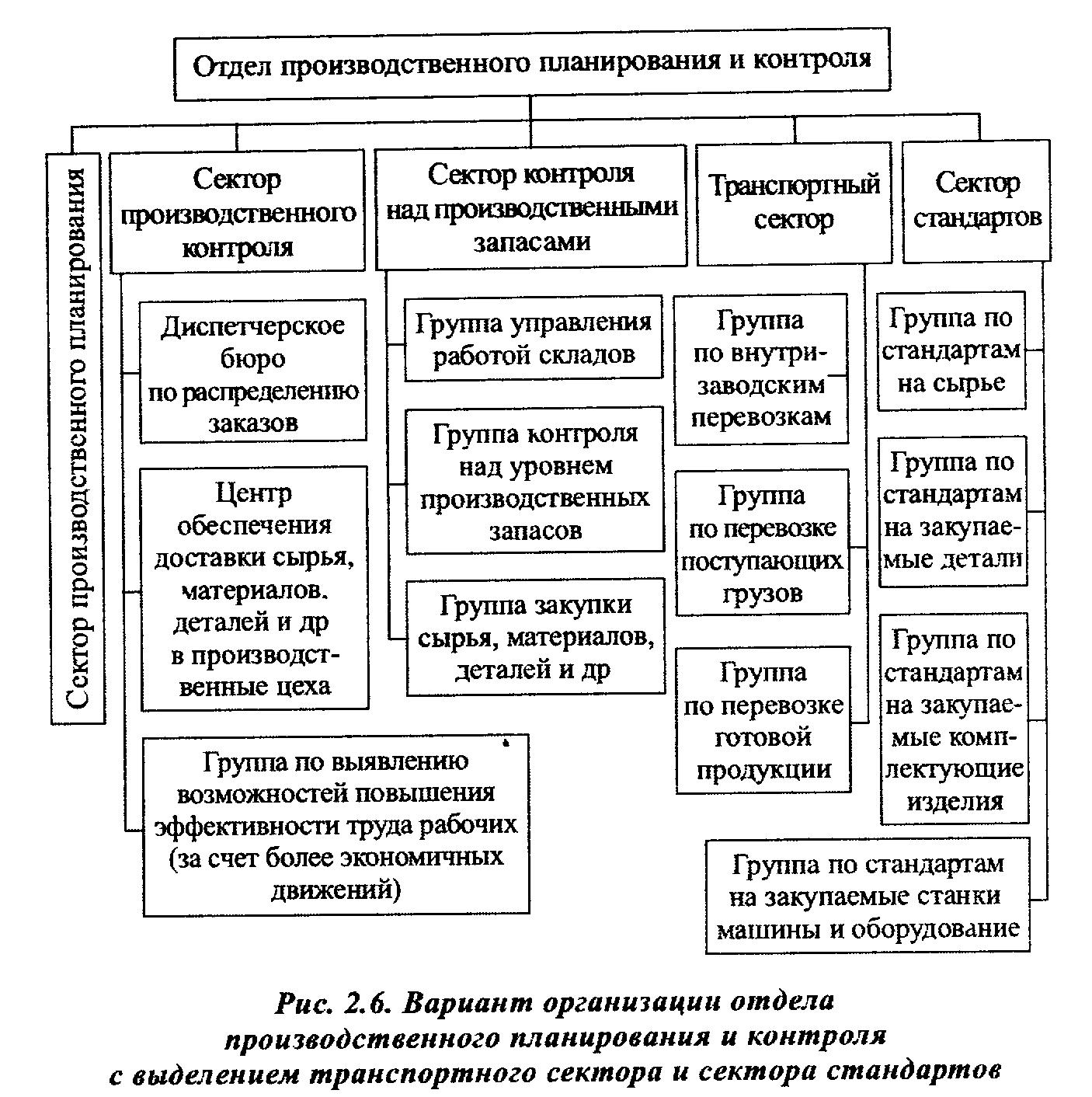 структура бюджетов и плановой службы в организациях