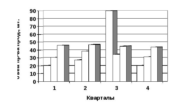 Нумерация страниц и структурных частей дипломной работы 3 3 Иллюстрации
