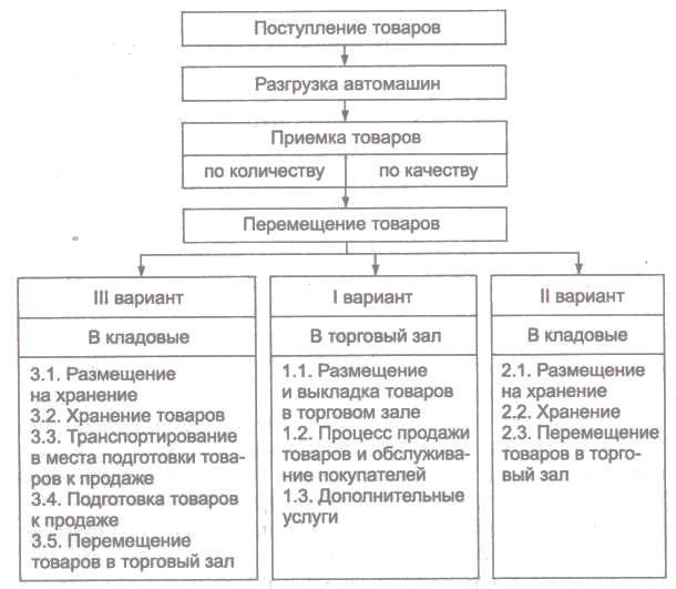 Курсовая работа по дисциплине Организация и технология торговли  В торговой практике сложились три основные схемы технологического процесса рисунок 1 2